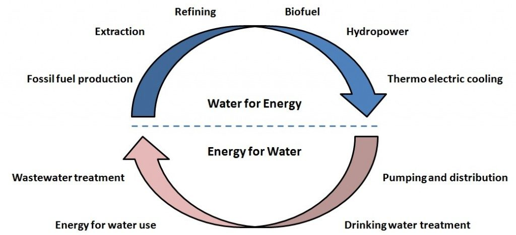 Water and Energy Facts