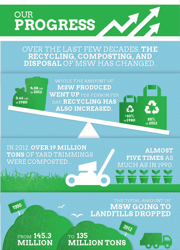 Solid Waste Progress Infographic