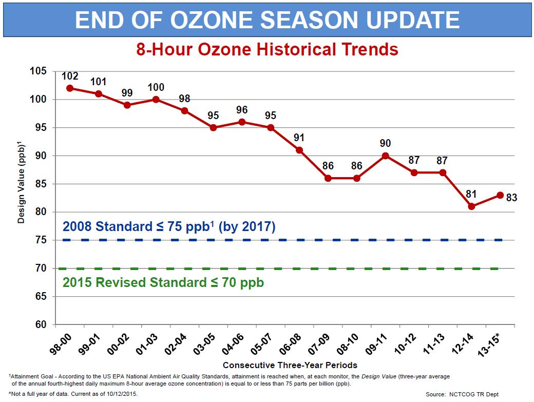 2015 Ozone Graph