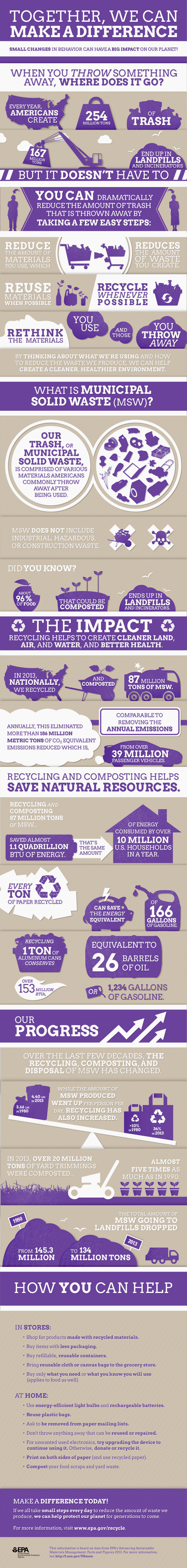 EPA Waste Infographic