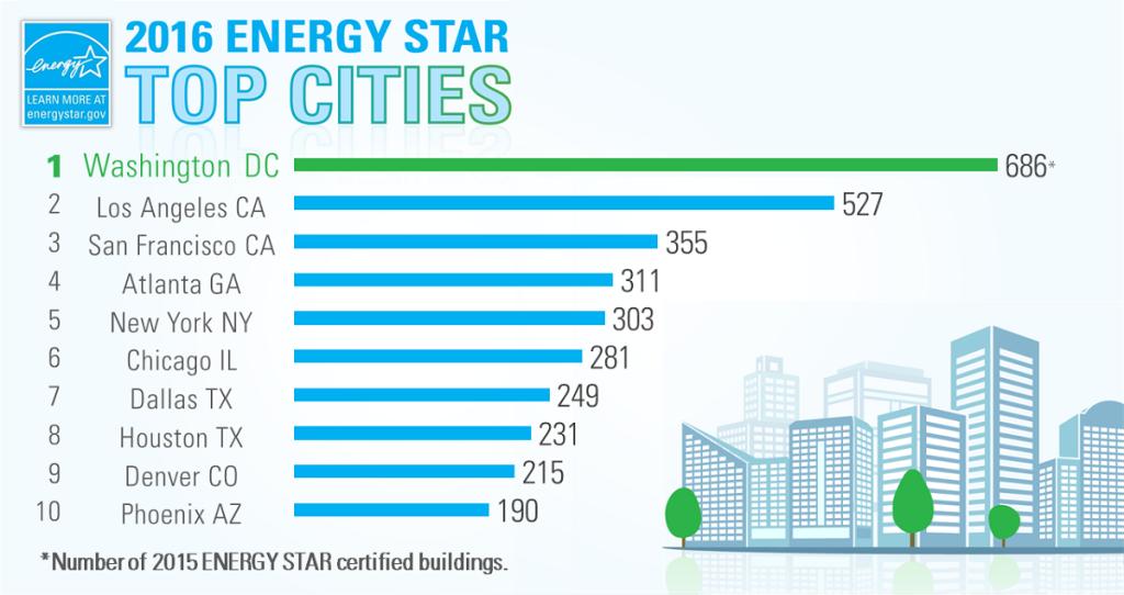 2016 ENERGY STAR Buildings